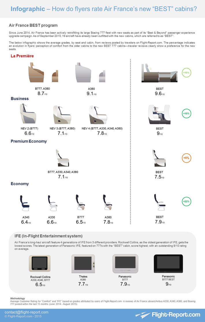 Infographic #2 AF Best Beyond cabin