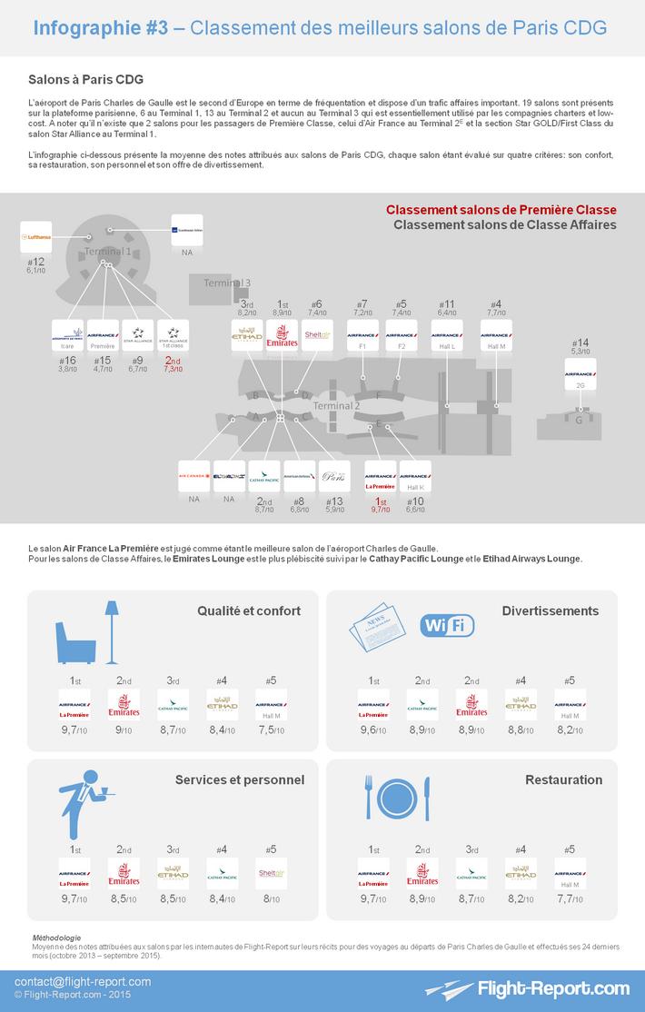Infographie #3 – Classement des meilleurs salons de Paris CDG