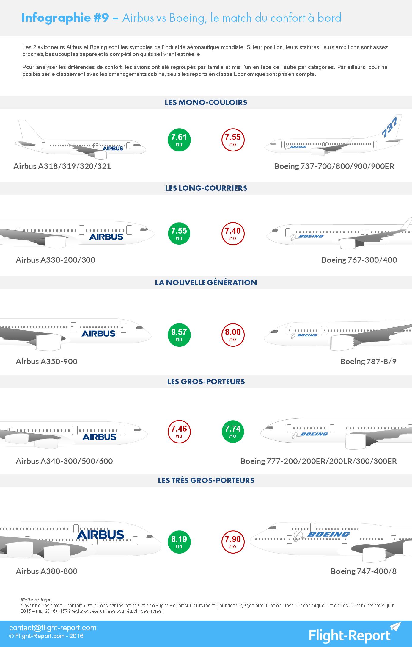 Infographie #9 – Airbus vs Boeing, le match du confort à bord