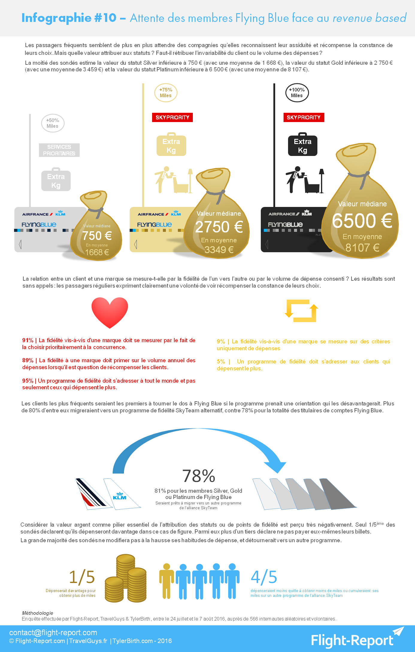infographie-10-attente-des-membres-flying-blue-face-au-revenue-based-v2