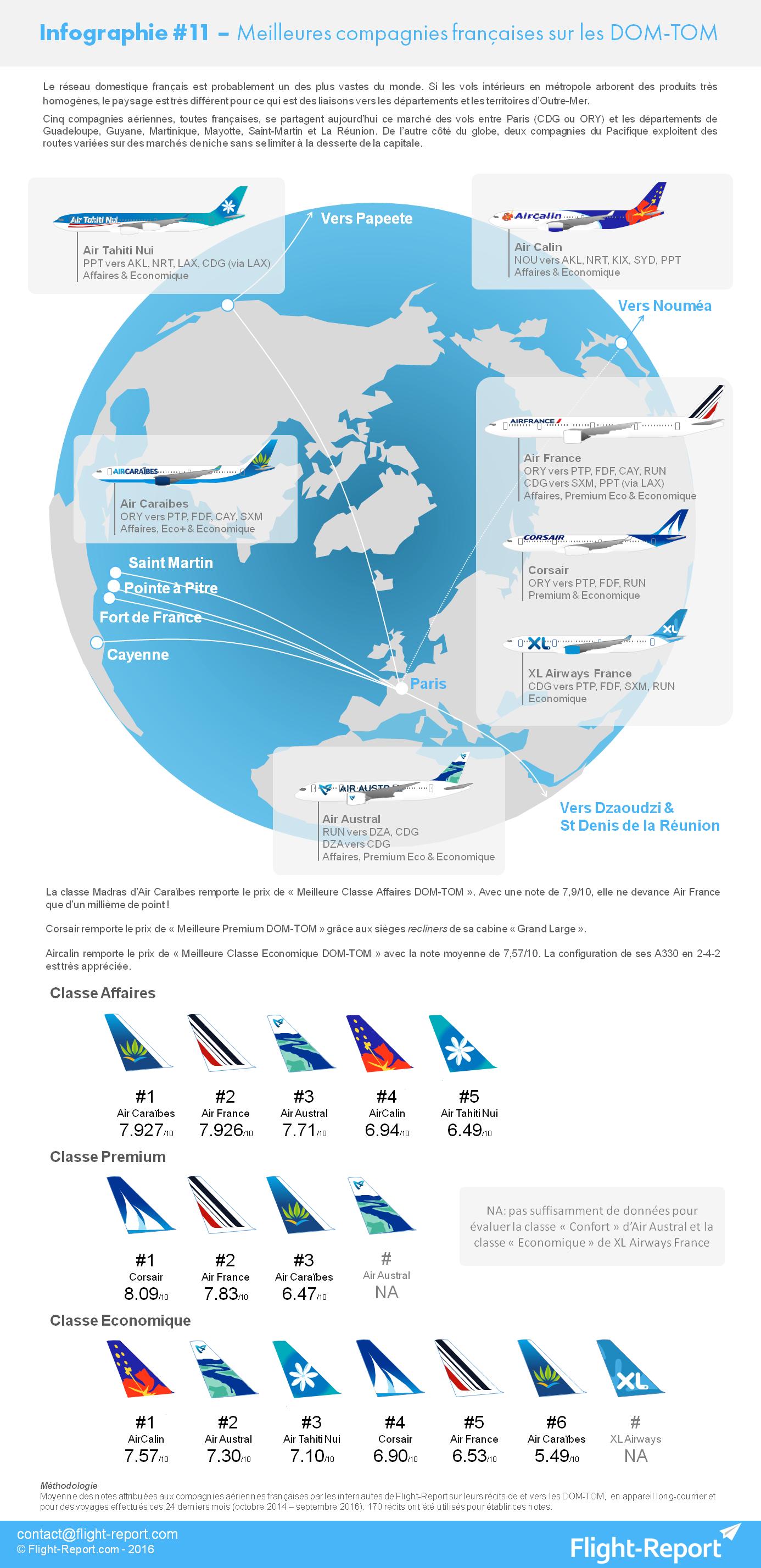 infographie-11-meilleures-compagnies-francaises-sur-les-dom-tom_v2