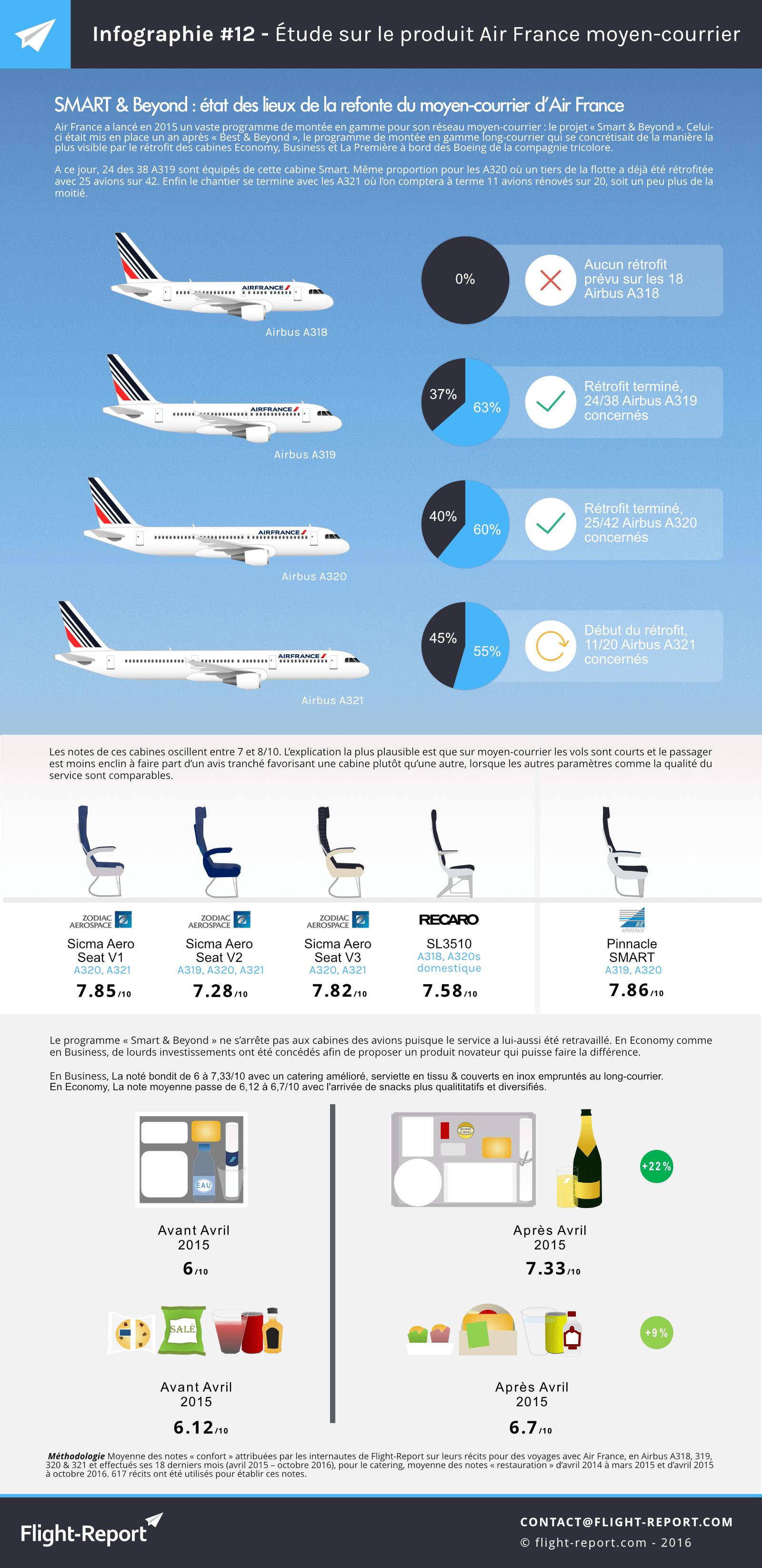 infographie-12-etude-sur-le-produit-air-france-moyen-courrier