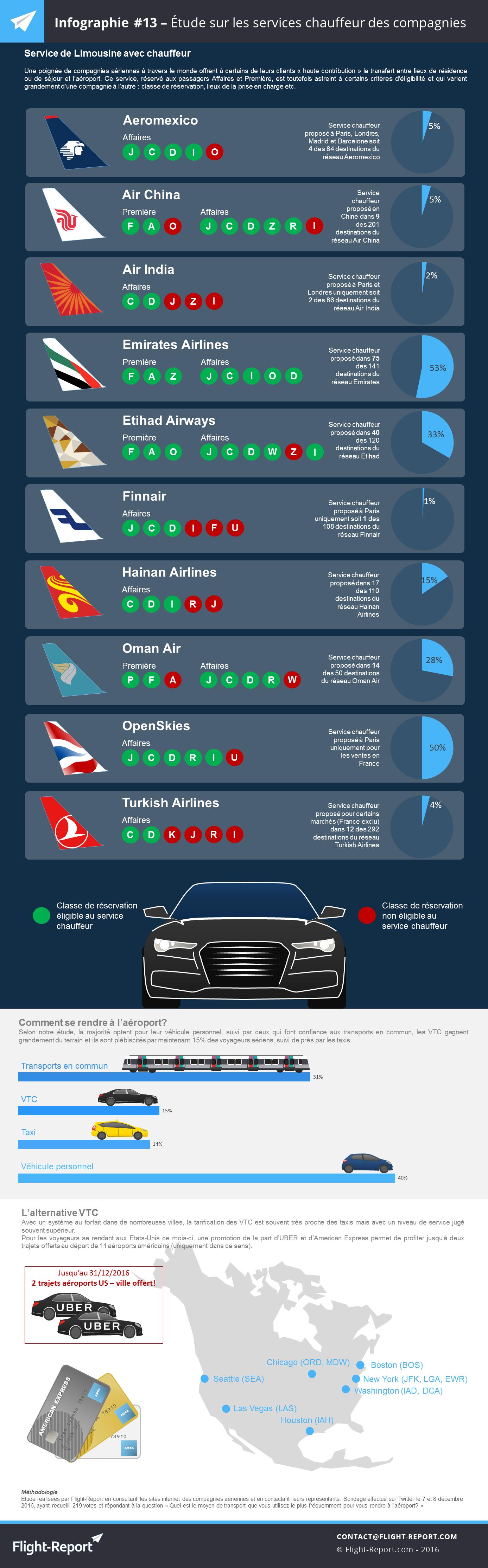 infographie-13-etude-sur-les-services-chauffeur-des-compagnies