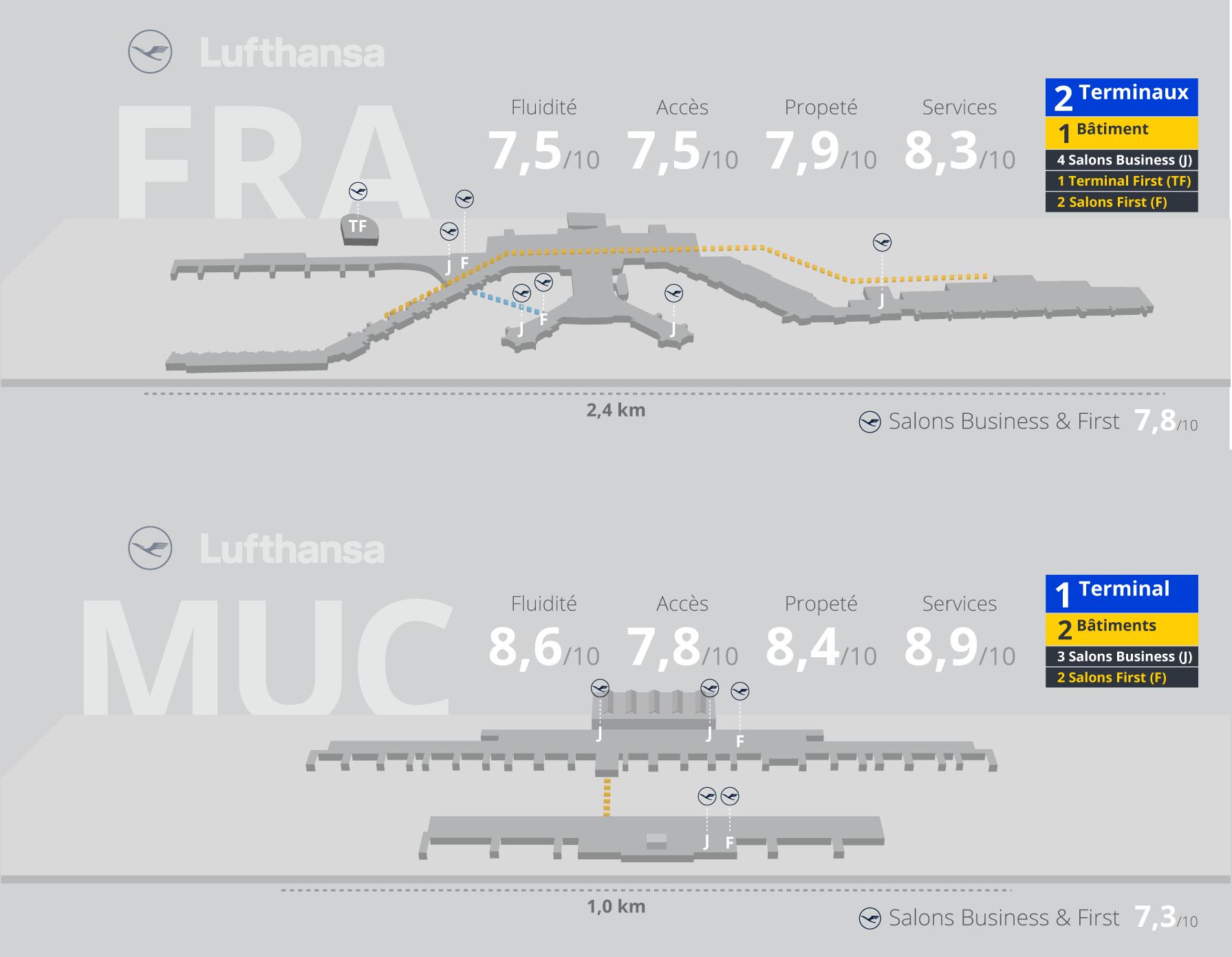 Expérience passager Lufthansa à Francfort et Munich