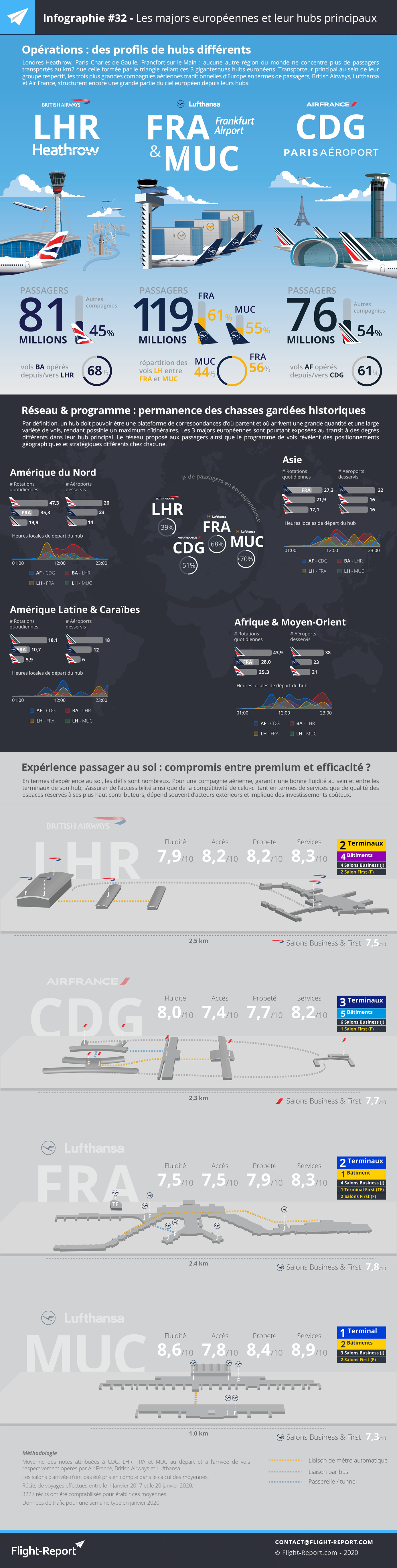 Infographie #32 - Les majors européennes et leurs hubs principaux