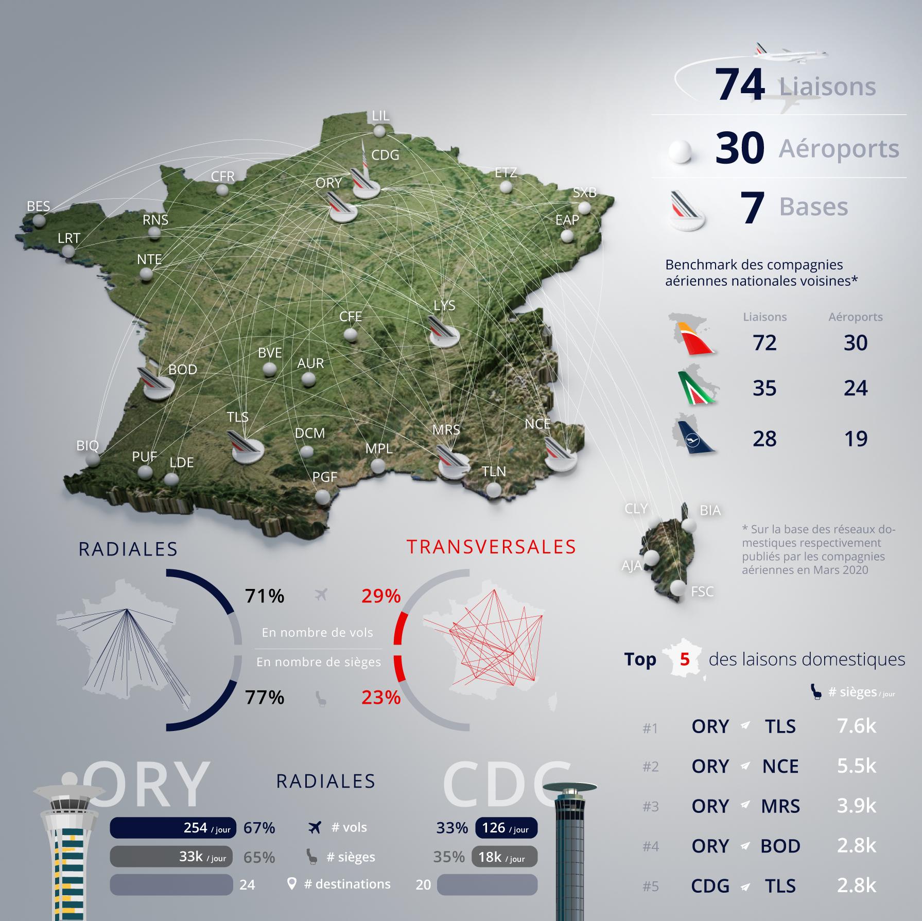 Réseau domestique Air France en 2019