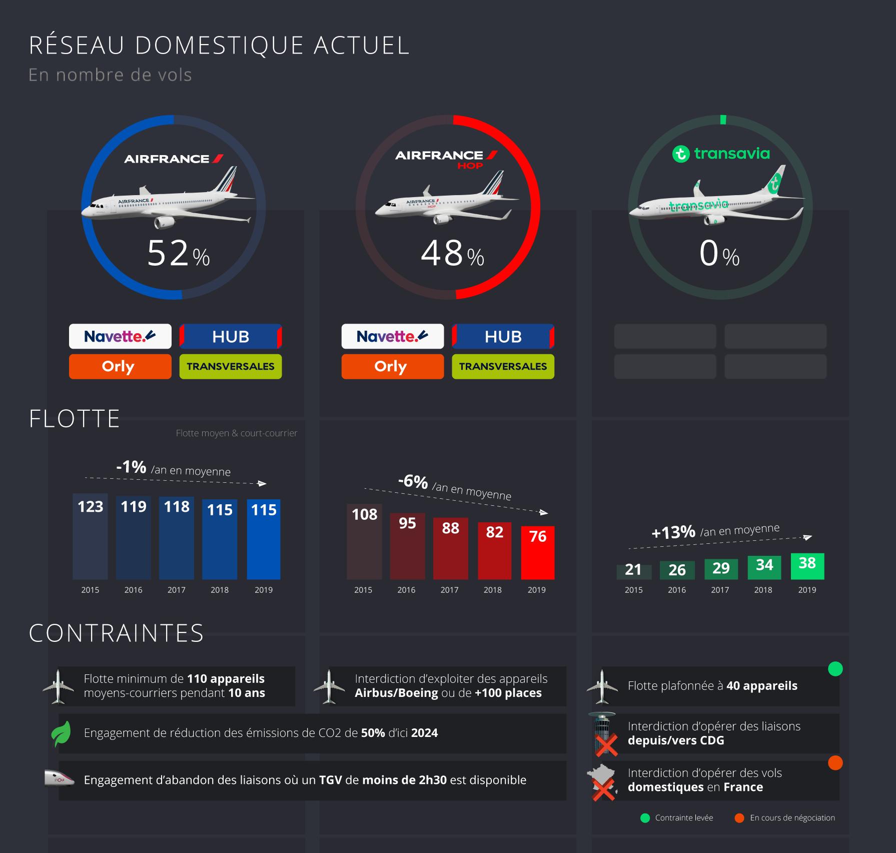 Répartition du réseau domestique entre Air France, Hop et Transavia