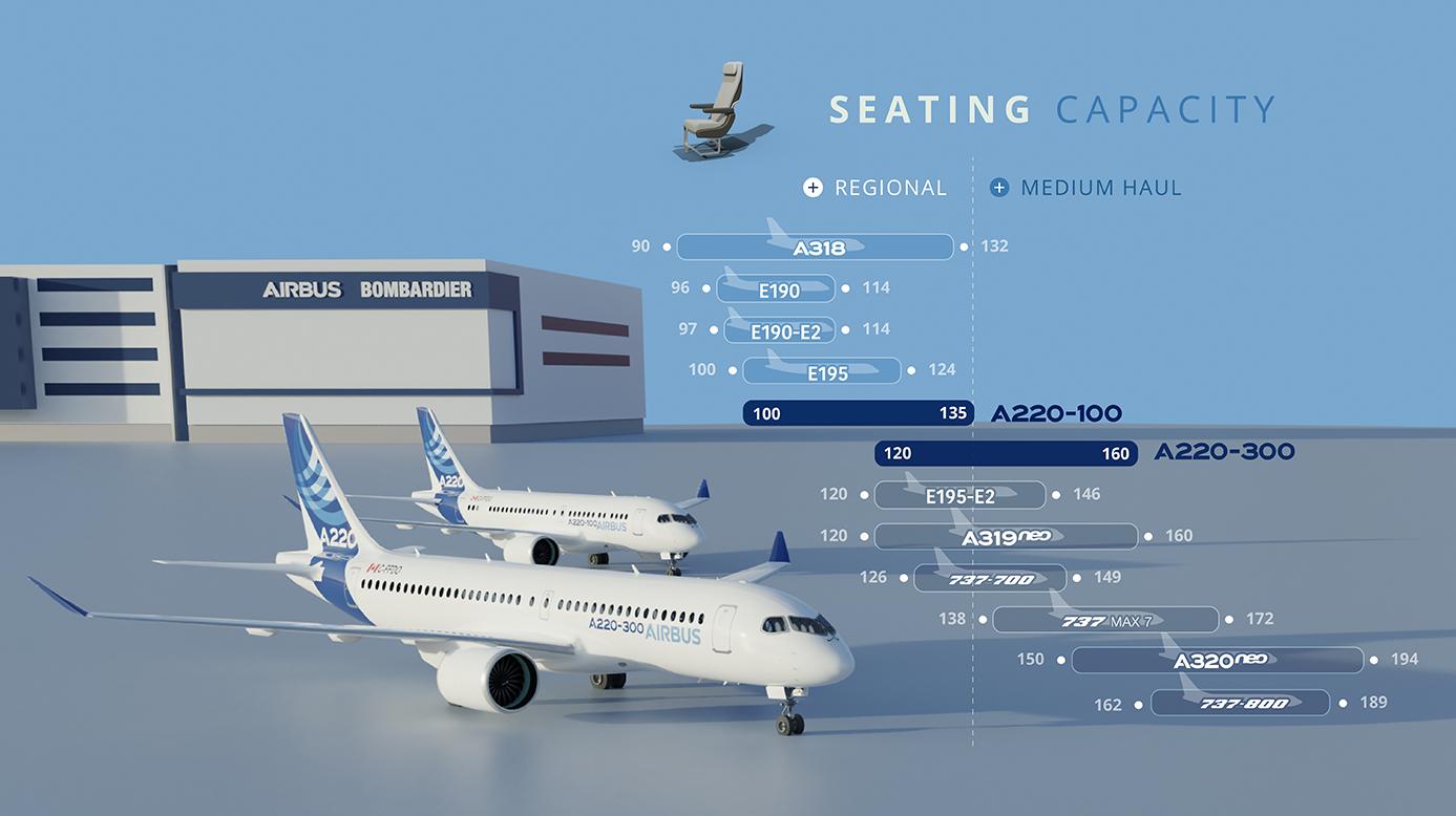 Seating capacity comparison