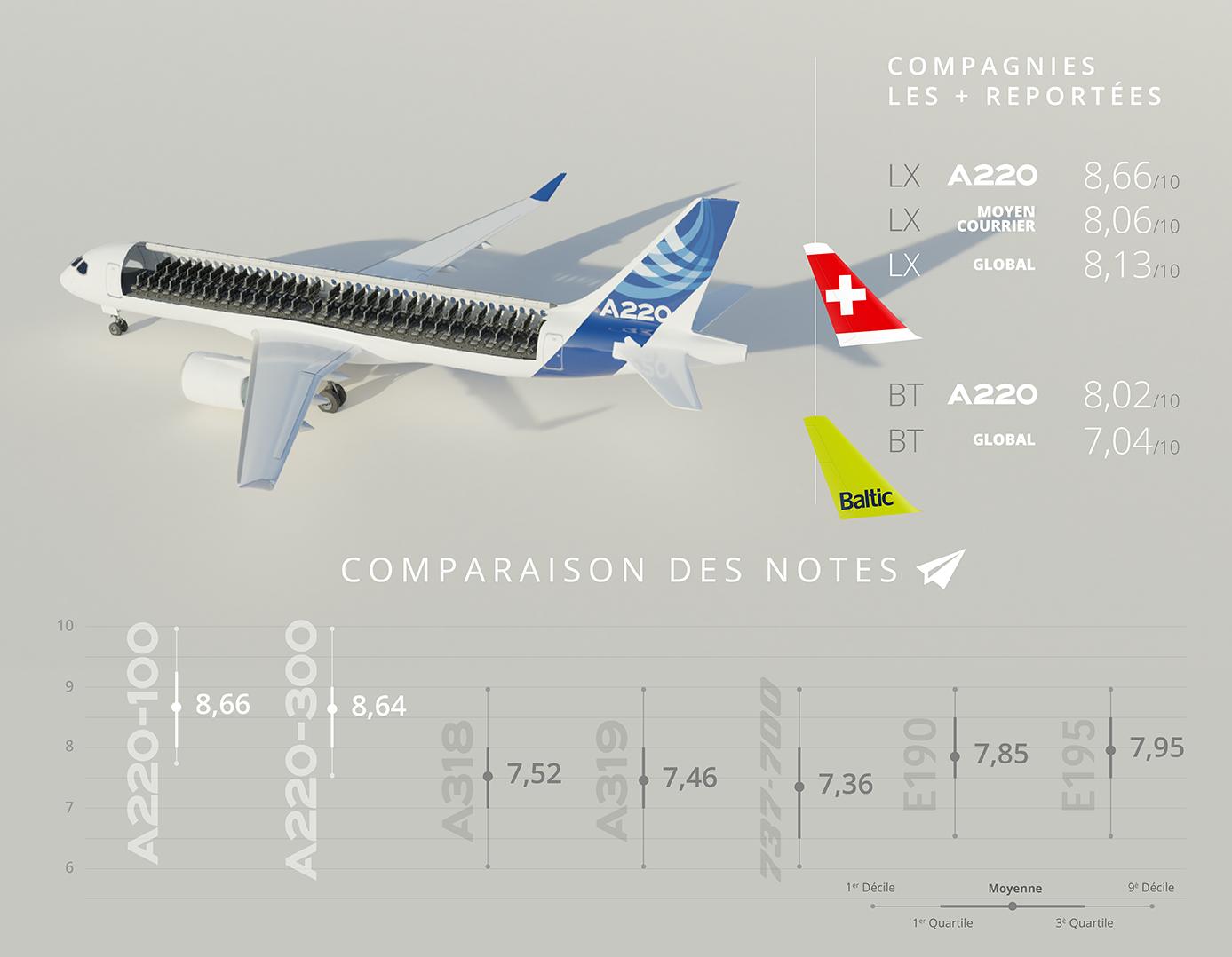 Comparaison des notes Flight-Report de l