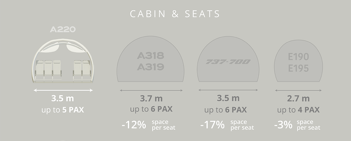 Cabin and seats